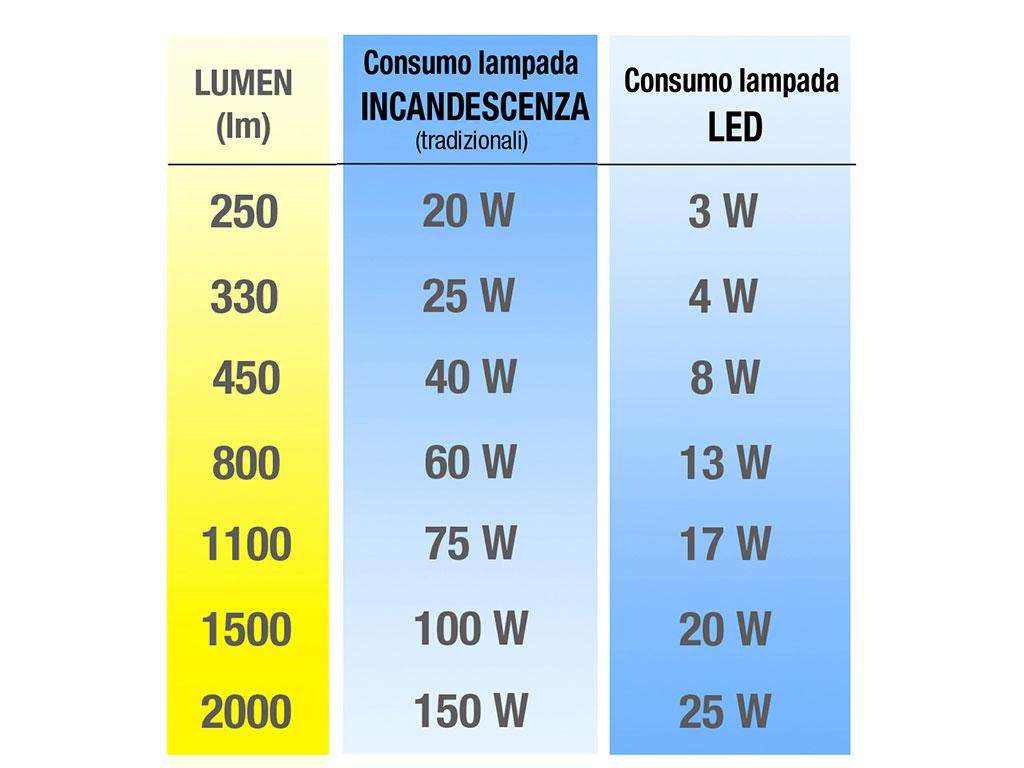 1000 Lumen Led A Quanti Watt Corrispondono.Mobilia 200 Lm Quanti Watt Full Version Hd Quality Quanti Watt Problemicaldaia Yoota Fr