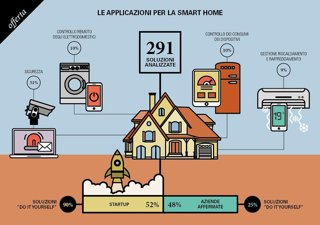 smart home applicazioni