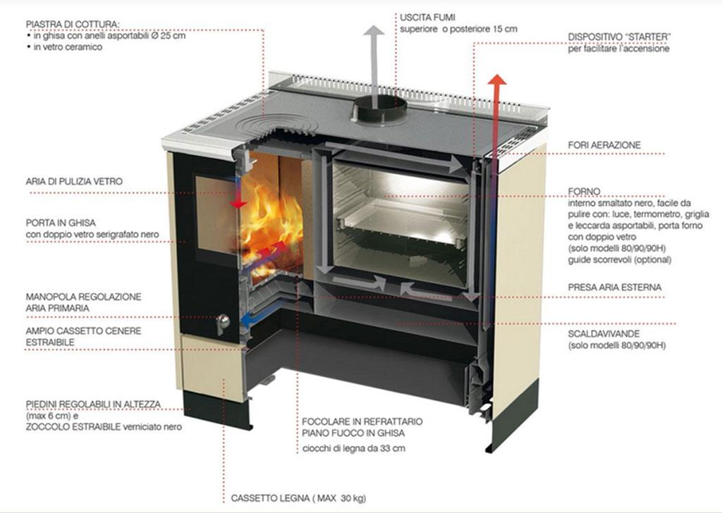 foto schema di una cucina a legno funzionamento