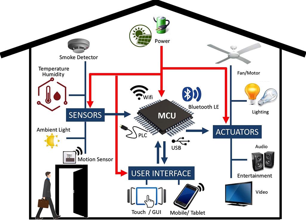 grafico smart home interfaccia