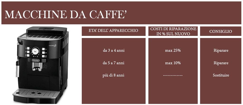 macchina da caffe schema