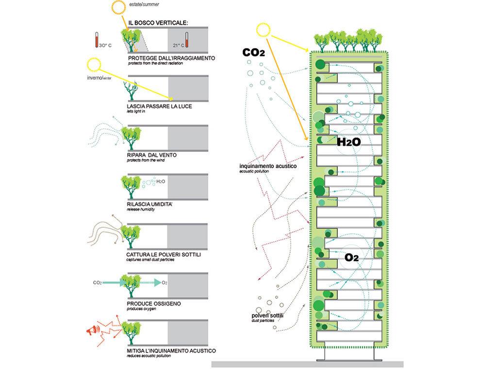 disegno vantaggi bosco verticale