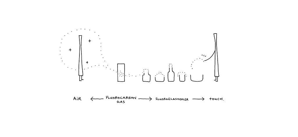 grafico elastomeri fluorocarbon