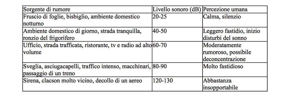 tabella rumore decibel