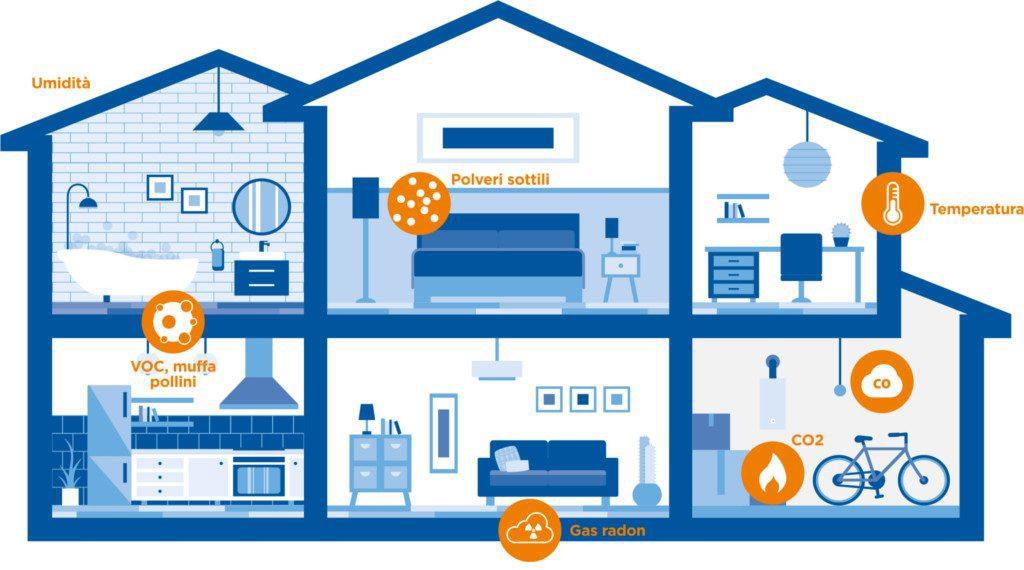 schema inquinanti in casa