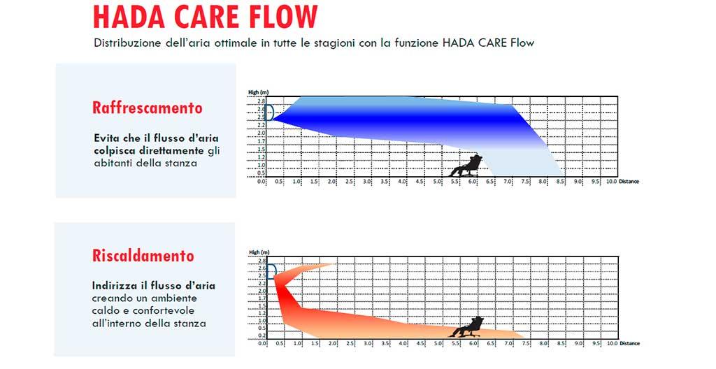 hada care flow